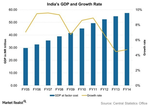 According to fich india growth rate will be down