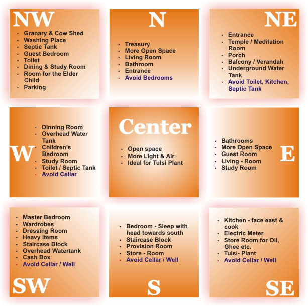 These 5 Faults Of Vastu Make Home Fight in bengali